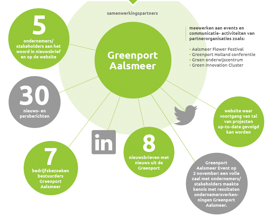 GreenportAalsmeer_Jaarverslag_2017_Communicatie.png